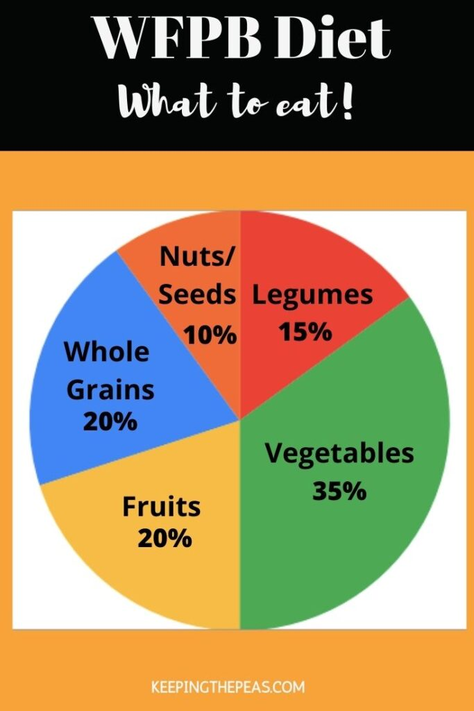 pie chart of what to eat on a wfpb diet